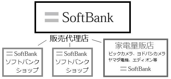 ソフトバンクの販売代理店