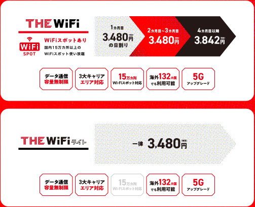 THE WiFiの料金