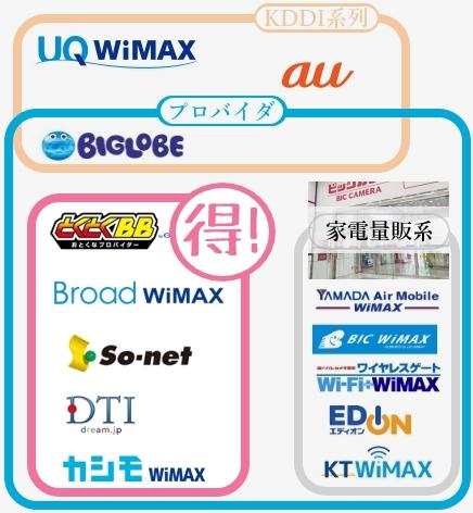 WiMAXのプロバイダ構図