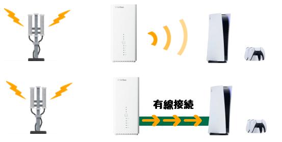 ソフトバンクエアーの有線接続