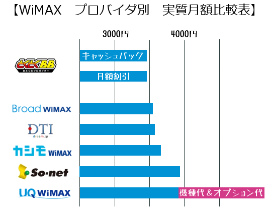 WiMAXの月額比較