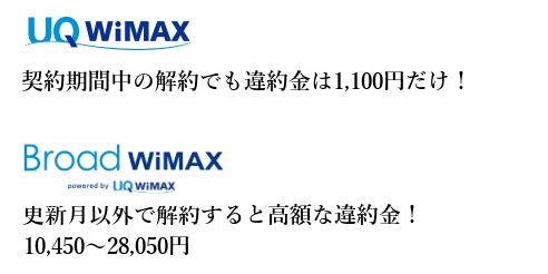 WiMAX+5Gの違約金